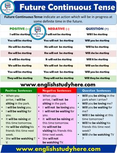 Future Continuous Tense - Detailed Expression - English Study Here English Grammar Tenses, Teaching English Grammar, Grammar Lessons, English Language Learning, English Vocabulary, English Grammar Questions, Advanced English Grammar, English Study, English Class