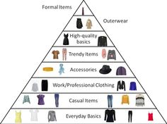The Wardrobe Pyramid--I would alter this a bit depending on your lifestyle/budget. What would you edit?