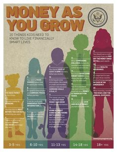 20 things kids need to know about personal finance growing up.
