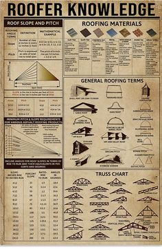 Roofer Knowledge shirts, apparel, posters are available at Ateefad Outfits Store. Woodworking Projects Diy, Woodworking Plans, Just In Case, Just For You, Framing Construction, Diy Home Repair, Home Repairs, Useful Life Hacks, Diy Home Improvement