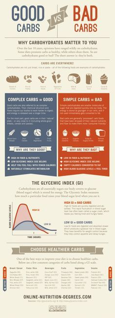 Carb infographic. Complex vs Simple Carbs has become important since my need to refrain from sugar for health reasons has occurred. This is pretty much what my doctor explained to me.