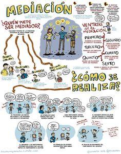 Pizarra con garabatos: Visual Thinking: Mediación Educativa