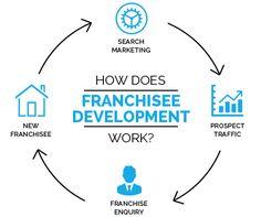 FRANCHISE-DEVELOPMENT-SEO-SERVICES Online Marketing Services, Seo Services, Internet Marketing, Franchise Business, Business Website, Search Engine Optimization, Online Marketing