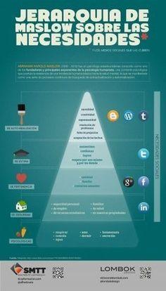 Necesidades segun Maslow, representadas en la pirámide y con Medios Sociales