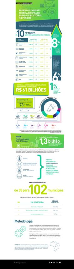 Infográfico traz o balanço de compra de espaço publicitário no 1º semestre de…