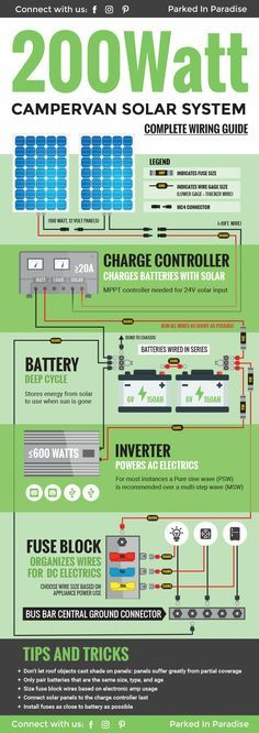 Complete DIY wiring guide for a 200 watt solar panel system. Perfect for a campervan build! I need to save this for when I start my own van build! #vanlife