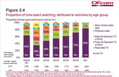 """Live TV less than one third of viewing among"