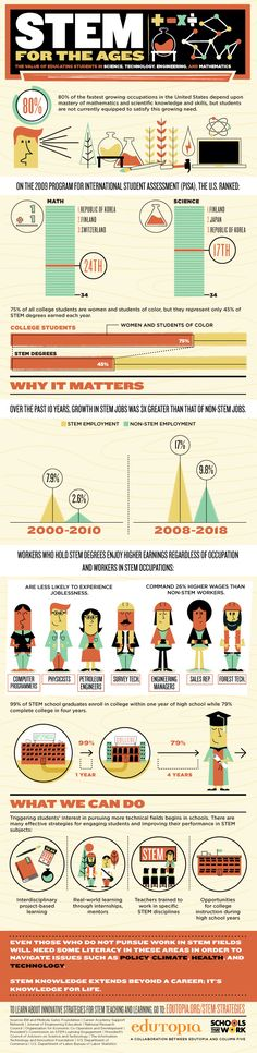 [#Infographic] STEM For The Ages: The value of educating students in #STEM
