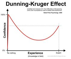 Dunning Kruger Effect - Confidence vs Experience