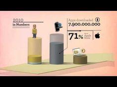 The Future of Online Digital Marketing 2012 -2015