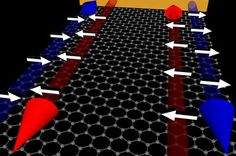 Graphene can host exotic new quantum electronic states at its edges - Technology Org Motif Hexagonal, Hexagon Pattern, Latest Technology News, Science And Technology, Physics Research, Modern Physics, Technical Innovation, Material Science, Red Arrow