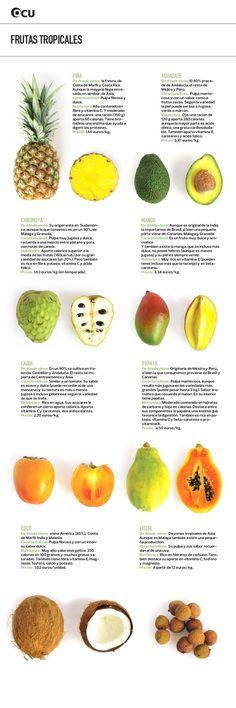 Características de las frutas tropicales. Las frutas tropicales tienen muy buenas propiedades, se pueden comer sin procesar y no contienen azúcares añadidos. Al ser una fuente importante de hidratos de carbono, vitaminas, minerales y fibras son muy nutritivas y un delicioso componente enuna dieta sana y equilibrada. En esta infografía podemos ver sus características, precios y nutrientes principales. 0202 Relacionado