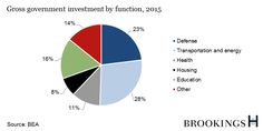 A chart shows the shares of government investments by function for 2015.