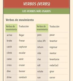 The Best Laptop Advice You Will Read. English Letter, English Verbs, English Grammar, Teaching English, English Tips, Spanish English, English Class, Learn English, Spanish Lessons