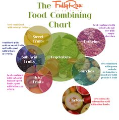 Fully Raw Food Combining Chart. Wellness Warrior Fully Raw Kristina!