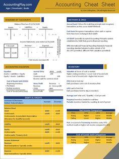 Accounting Notes, Accounting Education, Accounting Classes, Accounting Basics, Accounting Student, Bookkeeping And Accounting, Bookkeeping Business, Small Business Accounting, Financial Accounting