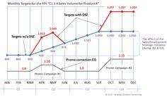 Deseasonalization of Strategic KPI Measures | Mihai Ionescu | LinkedIn