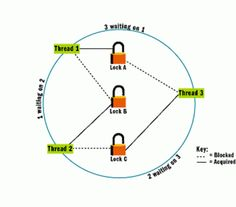 Locks were introduced to provide finer control on locking and unlocking on JDK 1.5, but it is still one of the most underused feature. It's a powerful alternative of synchronized keyword but if not used carefully can create really subtle bugs, because responsibility of acquiring and releasing locks lies on Java Programmer. In this article, we will learn how to use locks in concurrent Java program with simple example.