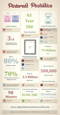 Pinterest Ptatistics [#infographic]  #Pinterest #SocialMedia