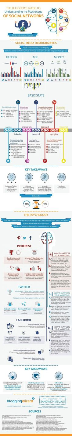 Guide To Understand The Psychology of Social Networks