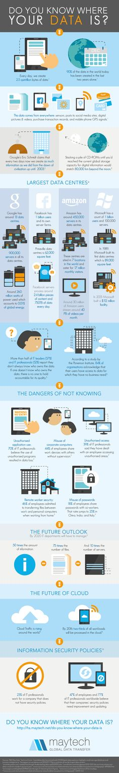 Do you know where your data is?    #infographic #Technology #CloudComputing #Data