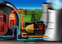 Information on how Nuclear energy works, includes an annimation perfect to show students!