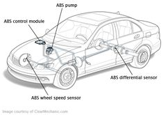 The ABS system prevents wheel lock-up by monitoring each wheel with a wheel speed sensor. When the wheel starts to skid, Motorcycle Wiring, Ab Wheel, Car Restoration, Brake System, Aircraft Design, Car Engine, Car Cleaning, Toys For Boys, Car Parts