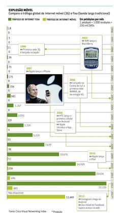Folha de S.Paulo - Tec - Consumo atual de dados móveis equivale a 12 vezes o da internet 'convencional' de 2000 - 04/03/2013