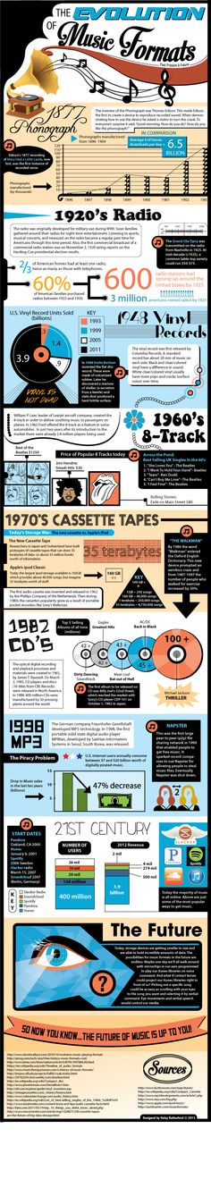 The evolution of music formats #infografia #infographic