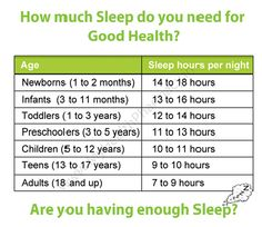 How much Sleep do you need for Good Health