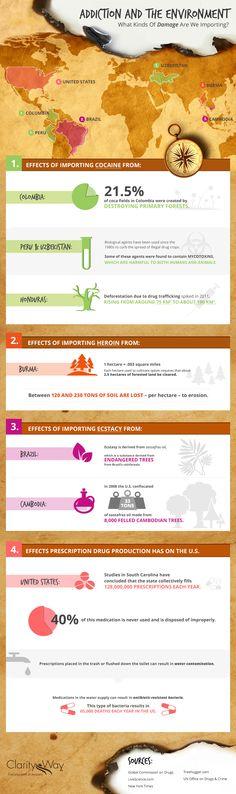 Infographic: How Addiction Imports Environmental Damage