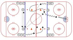 Hockey Drills – Weiss Tech Hockey Drills and Skills Passing Drills, Hockey Drills, Hockey Training, Ice Hockey, Tech, Coaching, Spice, Play, Future