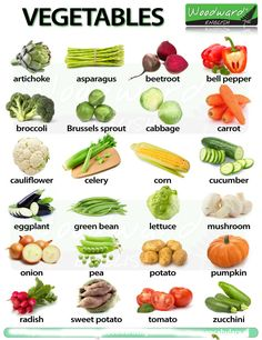 Vegetables Names in English With Pictures