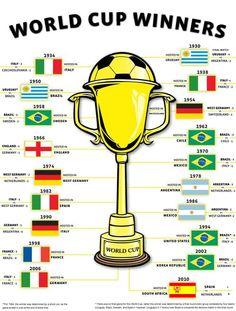 World Cup Winners.  Infografia.  Ganadores de la Copa Mundial