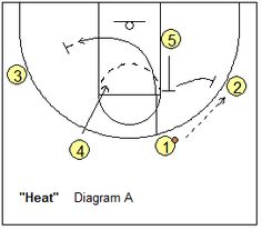 4-out, 1-in motion offense play - Heat - Coach's Clipboard #Basketball Coaching