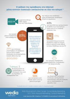 Wedia infographics on mobile internet statistics