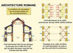 Architecture romane : le système de poussées, de contre poussées et de contrebutement.
