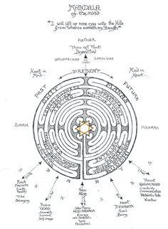 Manas Mandala of the Mind's Four Aspects Labyrinth Tattoo, Sacred Geometry Patterns, Sacred Geometry Tattoo, Labyrinth Garden, Alchemy Symbols, Esoteric Art, Spirit Science, Medicine Wheel, Flower Mandala