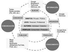 Formación y Competencias Digitales en pequeñas dosis: La importancia de las Competencias Digitales