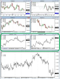 Yield charts for Tnote and SFE bond on CQG.
