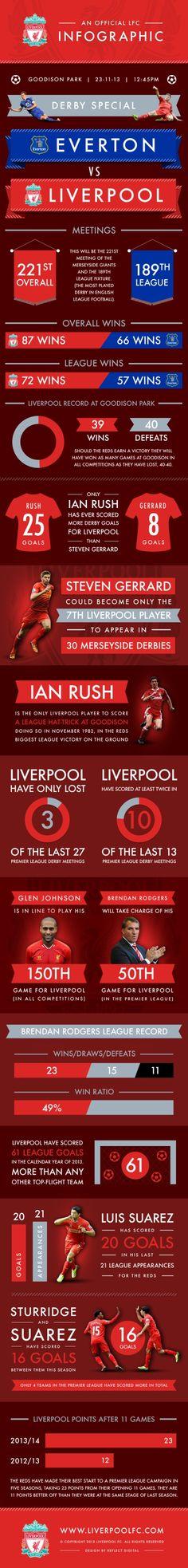 Merseyside derby infographic: Everton v Liverpool - Liverpool FC