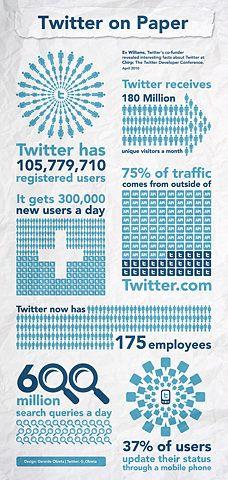 Twitter Infographics  #Twitter
