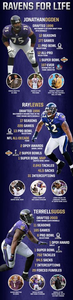Infograph of Ravens who played their whole career here.