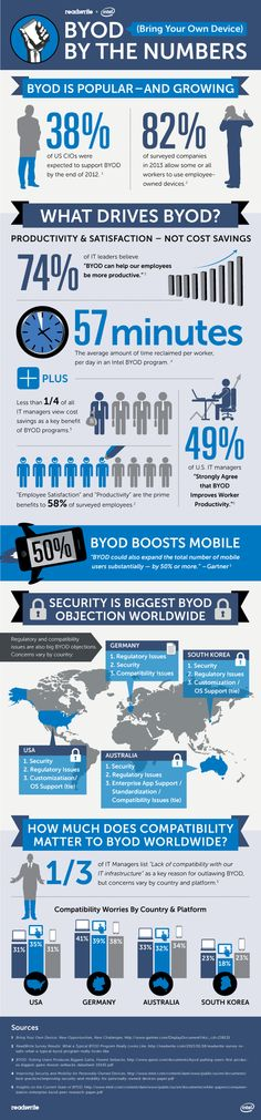 Bring your own device by the numbers (Intel)