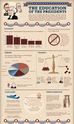 Education of the USA Presidents   Visit our new infographic gallery at visualoop.com/