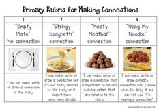 Primary Rubric for Teaching T-S Connections