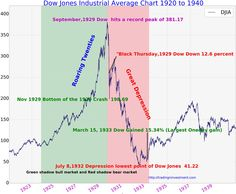 Djia Quote 100 Years Dow Jones Industrial Average Djia In History Dow Jones .