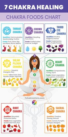 Both chakras, and the foods you consume every day, are at the very core of your existence. Chakras are your internal energy centers, and food gives en Chakra Meditation, Chakra Healing Music, Chakra Healing Stones, Reiki Chakra, Meditation Music, Holistic Healing, Natural Healing, Reiki Energy Healing, Les Chakras