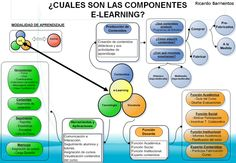 Los componentes de elearning M Learning, Interesting Topics, Learning Environments, Critical Thinking, Internet Marketing, Teacher, Digital, Infographics, Google