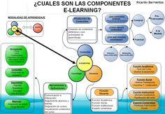 Los componentes de elearning